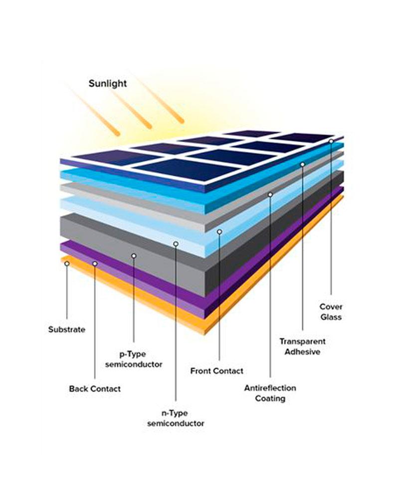 Celdas Solares como funciona
