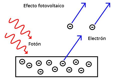 efecto-fotovoltaico-paneles-solares